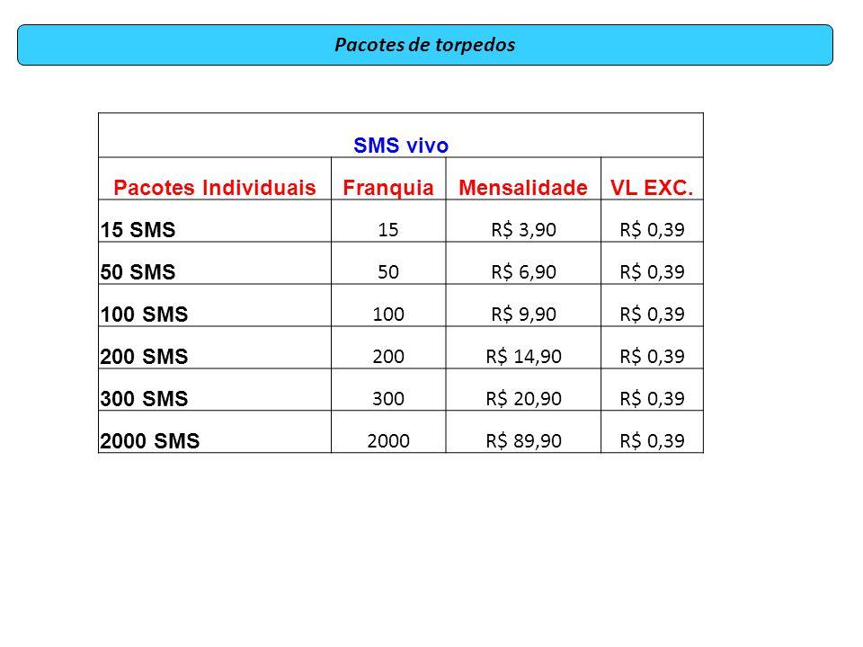 Pacotes de torpedosSMS vivo. Pacotes Individuais. Franquia. Mensalidade. VL EXC. 15 SMS. 15. R$ 3,90.