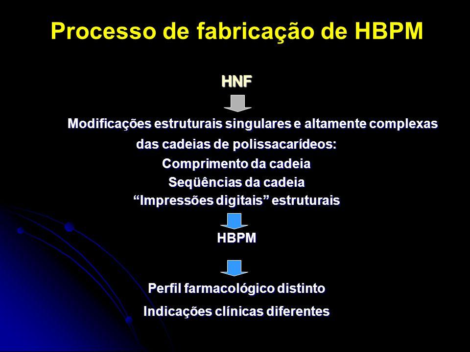 Processo de fabricação de HBPM