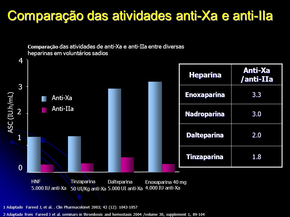 Comparação das atividades anti-Xa e anti-IIa