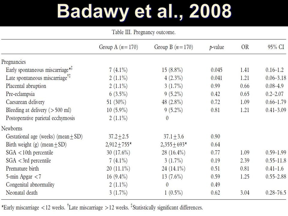 Badawy et al., 2008