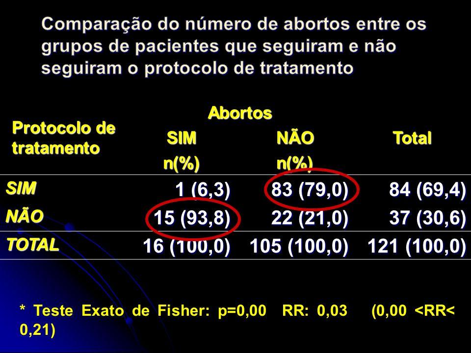Comparação do número de abortos entre os grupos de pacientes que seguiram e não seguiram o protocolo de tratamento