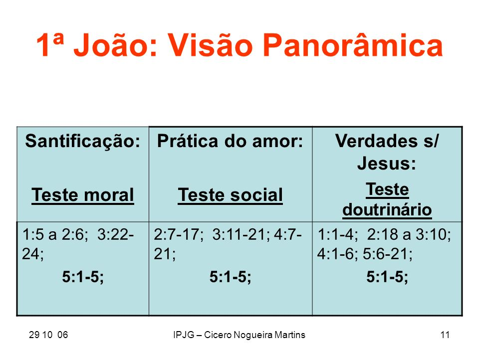 1ª João: Visão Panorâmica