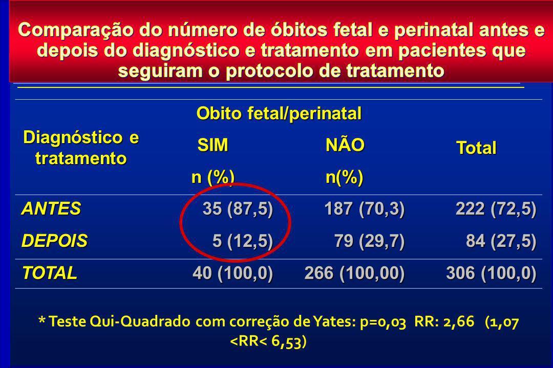 Diagnóstico e tratamento Obito fetal/perinatal
