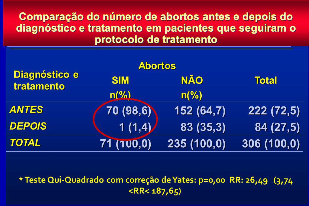 Comparação do número de abortos antes e depois do diagnóstico e tratamento em pacientes que seguiram o protocolo de tratamento