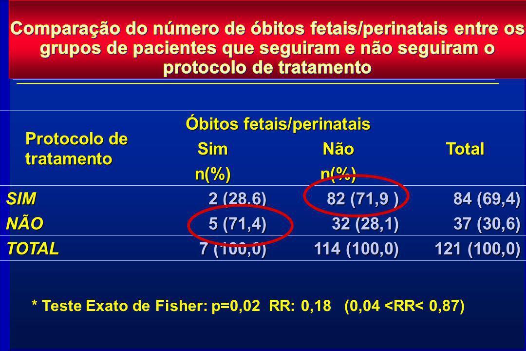 Comparação do número de óbitos fetais/perinatais entre os grupos de pacientes que seguiram e não seguiram o protocolo de tratamento