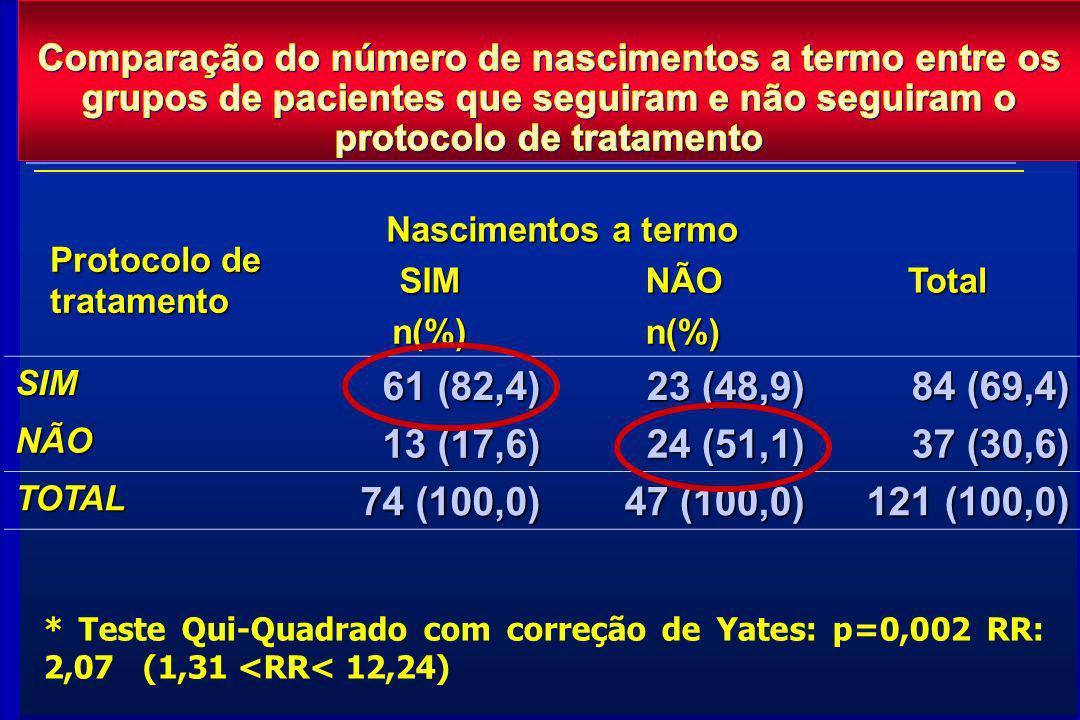 Comparação do número de nascimentos a termo entre os grupos de pacientes que seguiram e não seguiram o protocolo de tratamento