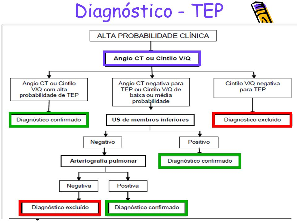 Diagnóstico - TEP PÁDUA AI & TERRA FILHO J. Tromboembolismo pulmonar: diagnóstico e tratamento. Medicina,