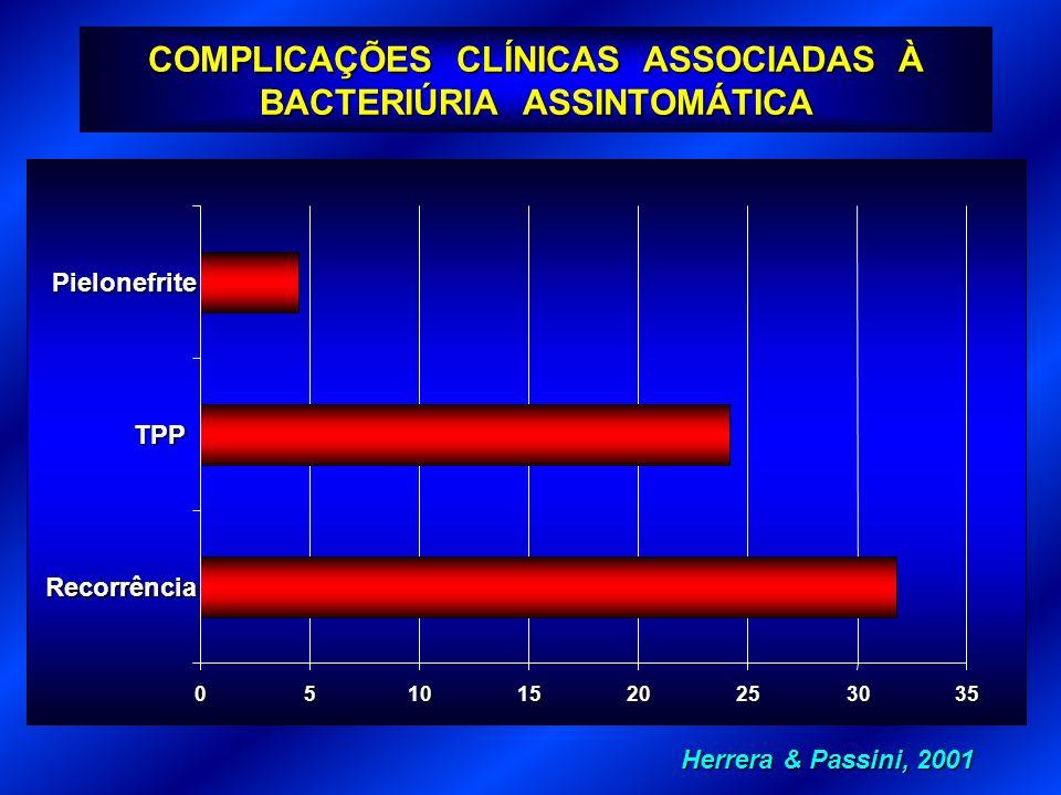 COMPLICAÇÕES CLÍNICAS ASSOCIADAS À BACTERIÚRIA ASSINTOMÁTICA
