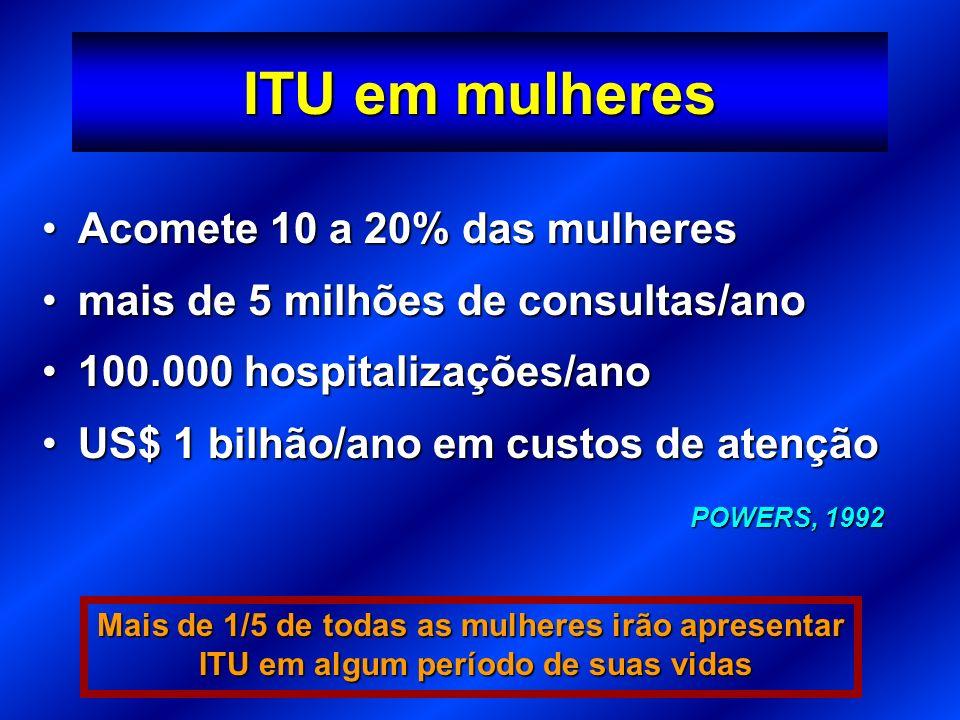 ITU em mulheres Acomete 10 a 20% das mulheres