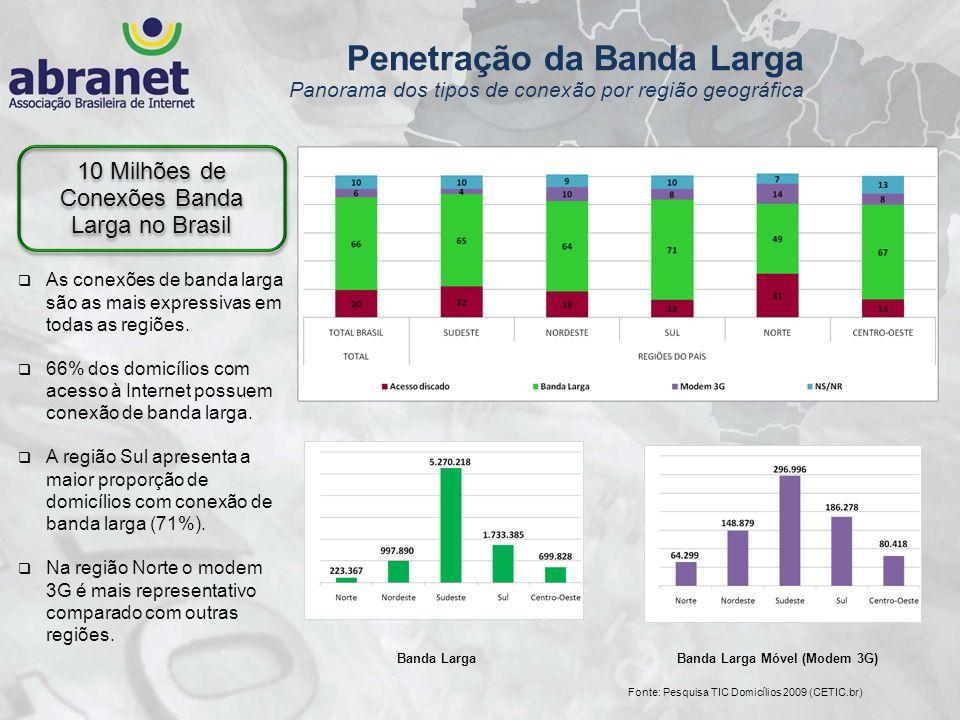 10 Milhões de Conexões Banda Larga no Brasil