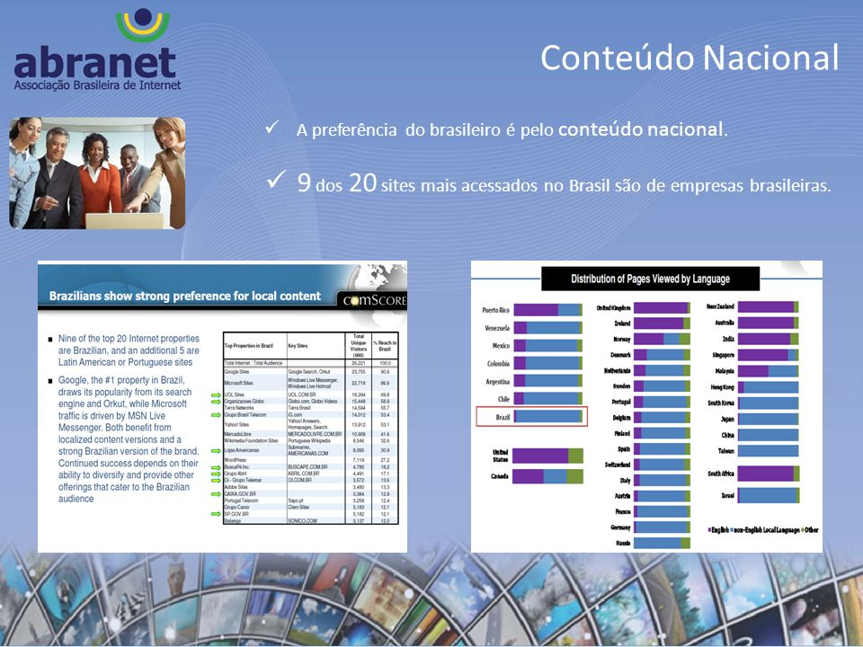 Conteúdo Nacional A preferência do brasileiro é pelo conteúdo nacional.