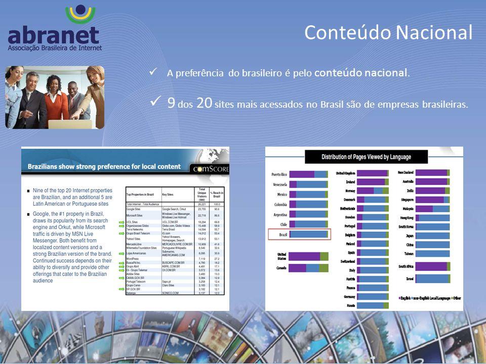 Conteúdo NacionalA preferência do brasileiro é pelo conteúdo nacional.