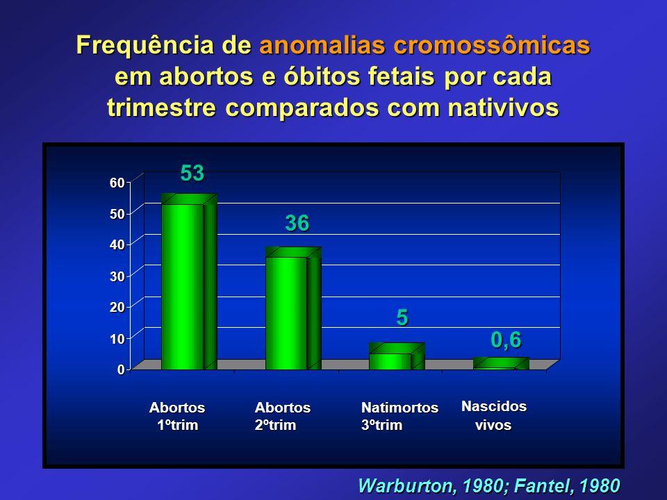 Frequência de anomalias cromossômicas em abortos e óbitos fetais por cada trimestre comparados com nativivos