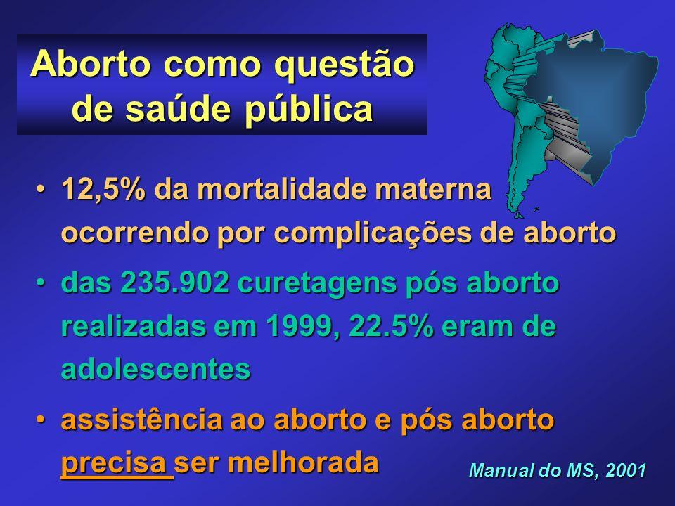 Aborto como questão de saúde pública