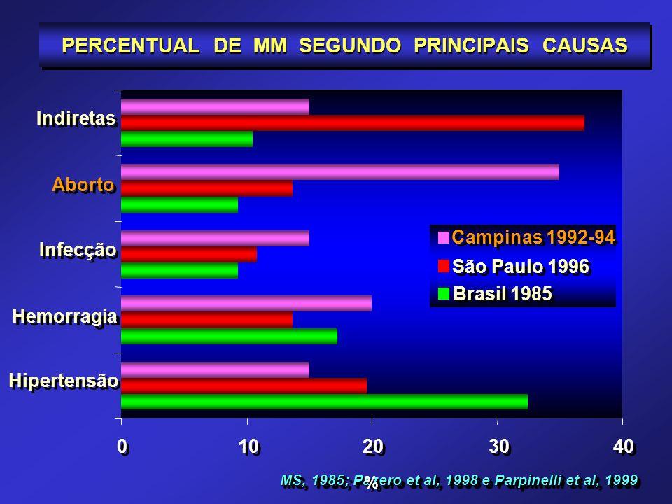 PERCENTUAL DE MM SEGUNDO PRINCIPAIS CAUSAS
