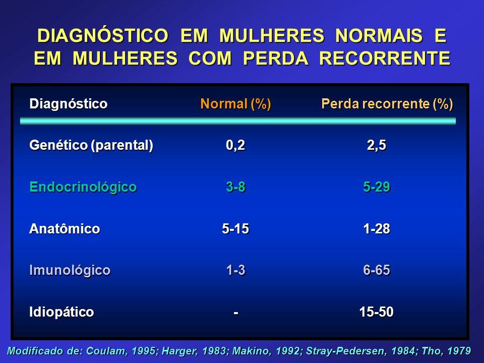 DIAGNÓSTICO EM MULHERES NORMAIS E EM MULHERES COM PERDA RECORRENTE