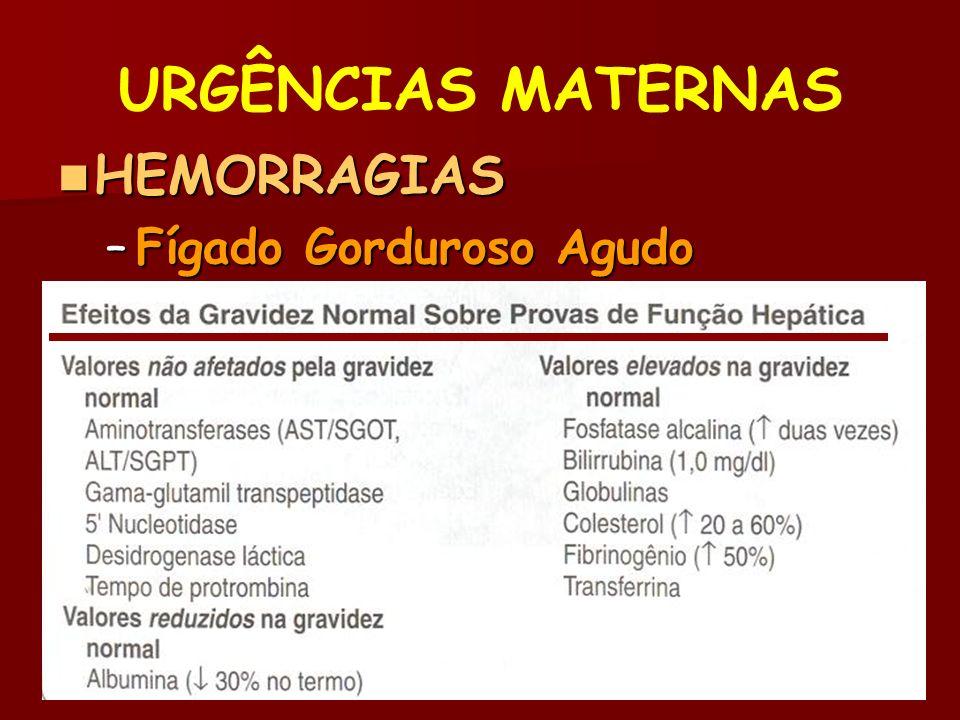 URGÊNCIAS MATERNAS HEMORRAGIAS Fígado Gorduroso Agudo