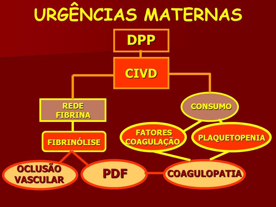 URGÊNCIAS MATERNAS DPP CIVD PDF OCLUSÃO VASCULAR COAGULOPATIA