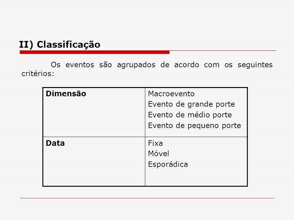 II) Classificação Os eventos são agrupados de acordo com os seguintes critérios: Dimensão. Macroevento.