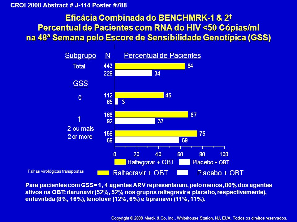 Eficácia Combinada do BENCHMRK-1 & 2† Percentual de Pacientes com RNA do HIV <50 Cópias/ml na 48ª Semana pelo Escore de Sensibilidade Genotípica (GSS)