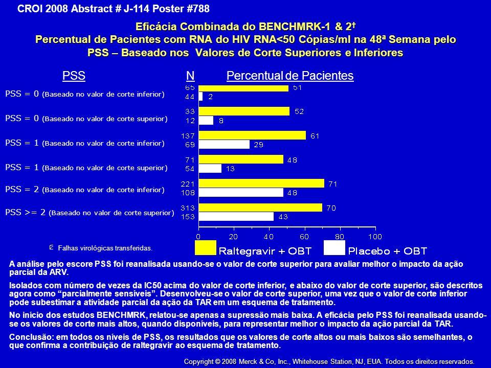 PSS N Percentual de Pacientes