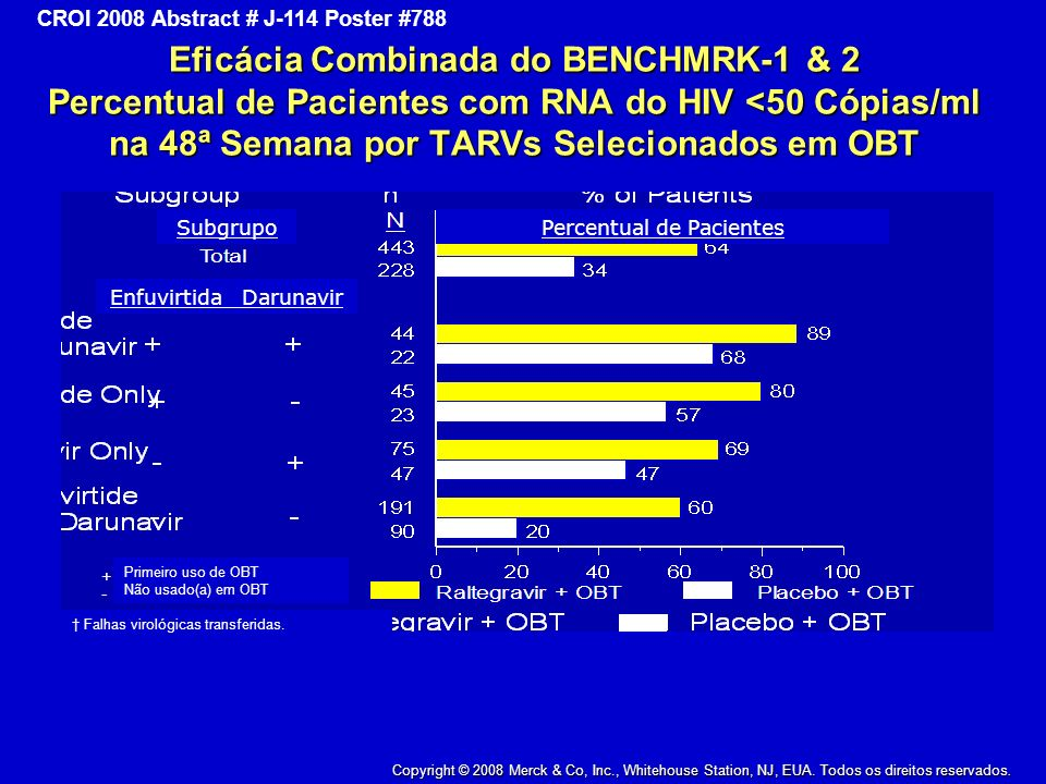Eficácia Combinada do BENCHMRK-1 & 2 Percentual de Pacientes com RNA do HIV <50 Cópias/ml na 48ª Semana por TARVs Selecionados em OBT