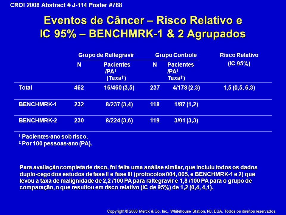 Eventos de Câncer – Risco Relativo e IC 95% – BENCHMRK-1 & 2 Agrupados
