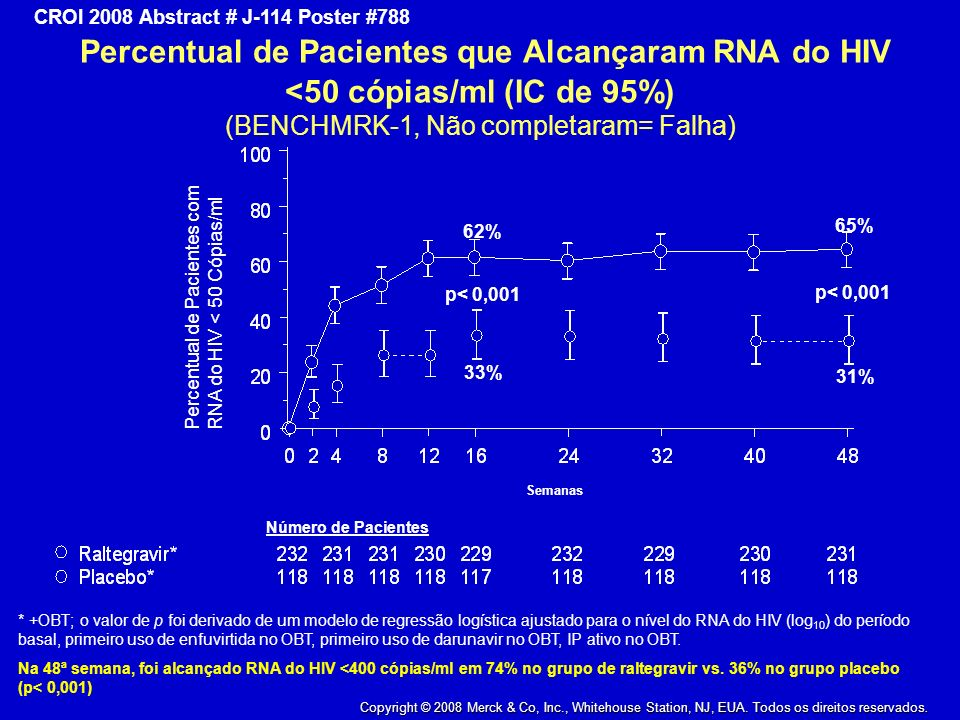 Percentual de Pacientes que Alcançaram RNA do HIV <50 cópias/ml (IC de 95%) (BENCHMRK-1, Não completaram= Falha)