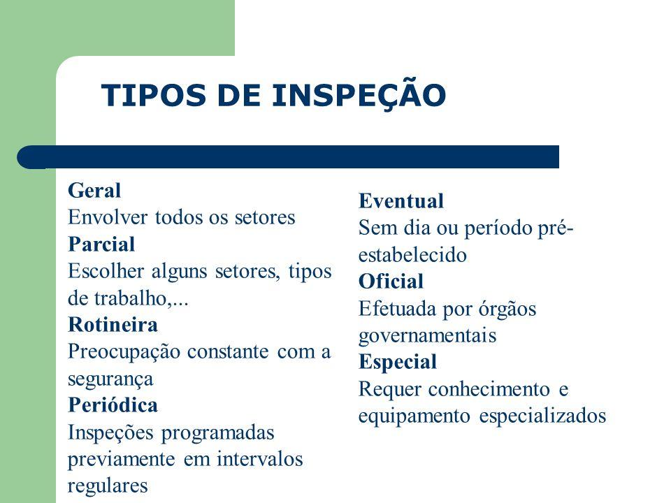 TIPOS DE INSPEÇÃO Geral Eventual Envolver todos os setores