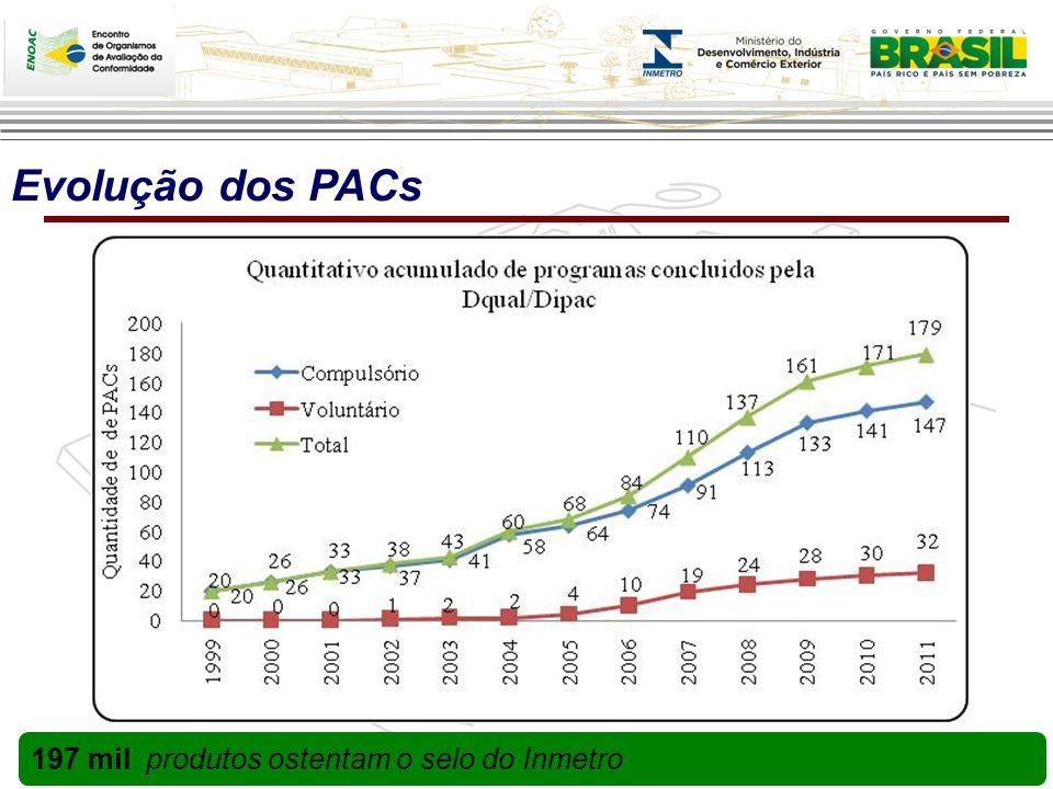 Evolução dos PACs 197 mil produtos ostentam o selo do Inmetro