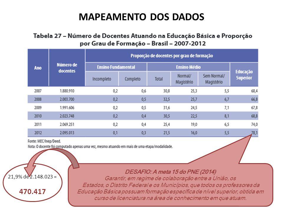 MAPEAMENTO DOS DADOS 470.417 DESAFIO: A meta 15 do PNE (2014)