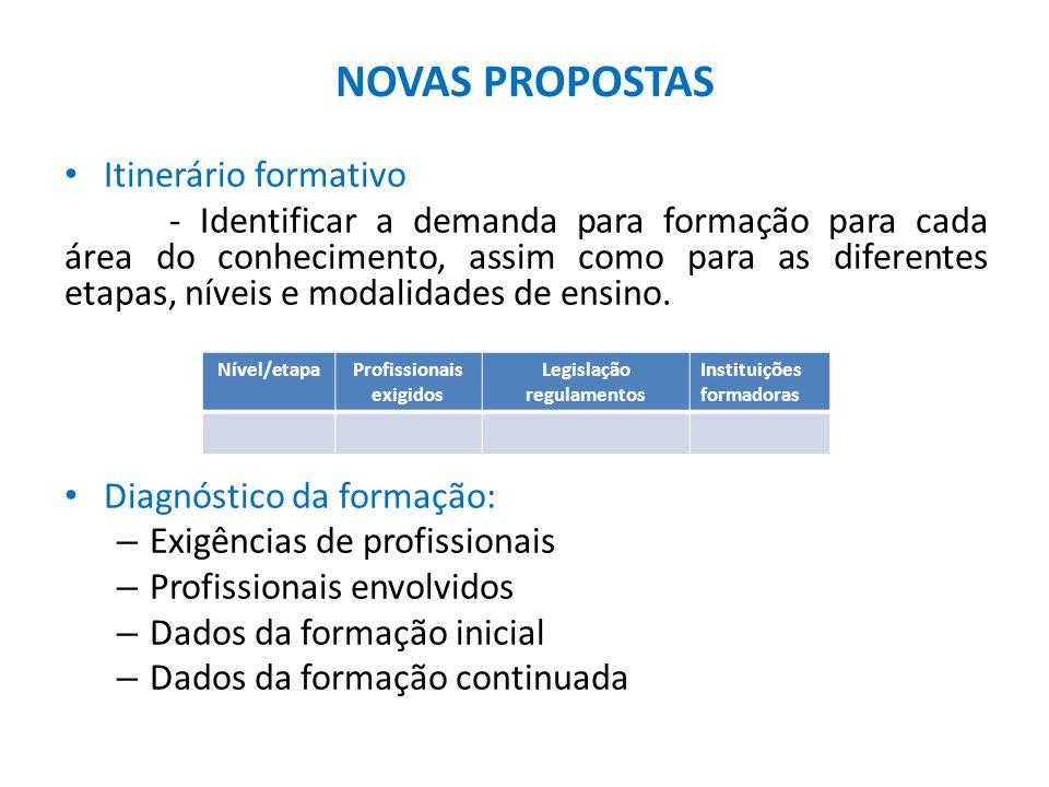 NOVAS PROPOSTAS Itinerário formativo