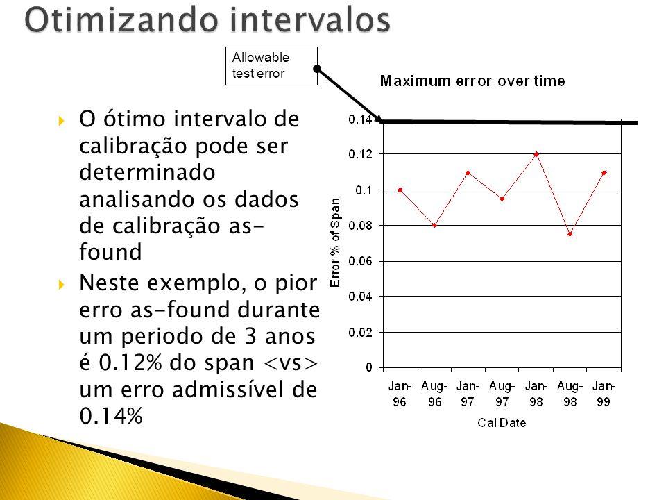 Otimizando intervalos