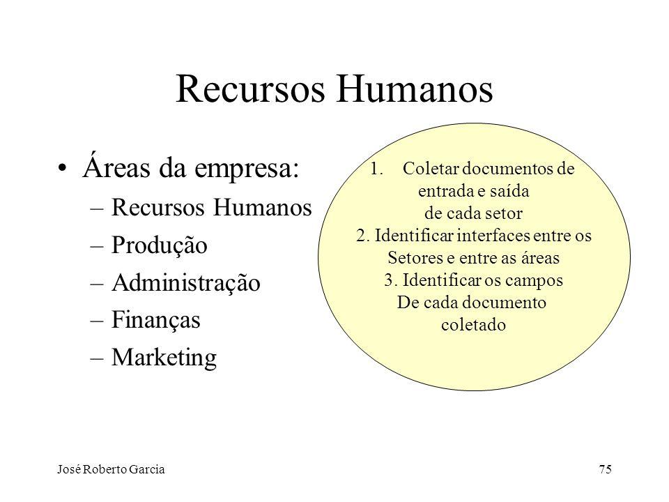 Recursos Humanos Áreas da empresa: Recursos Humanos Produção