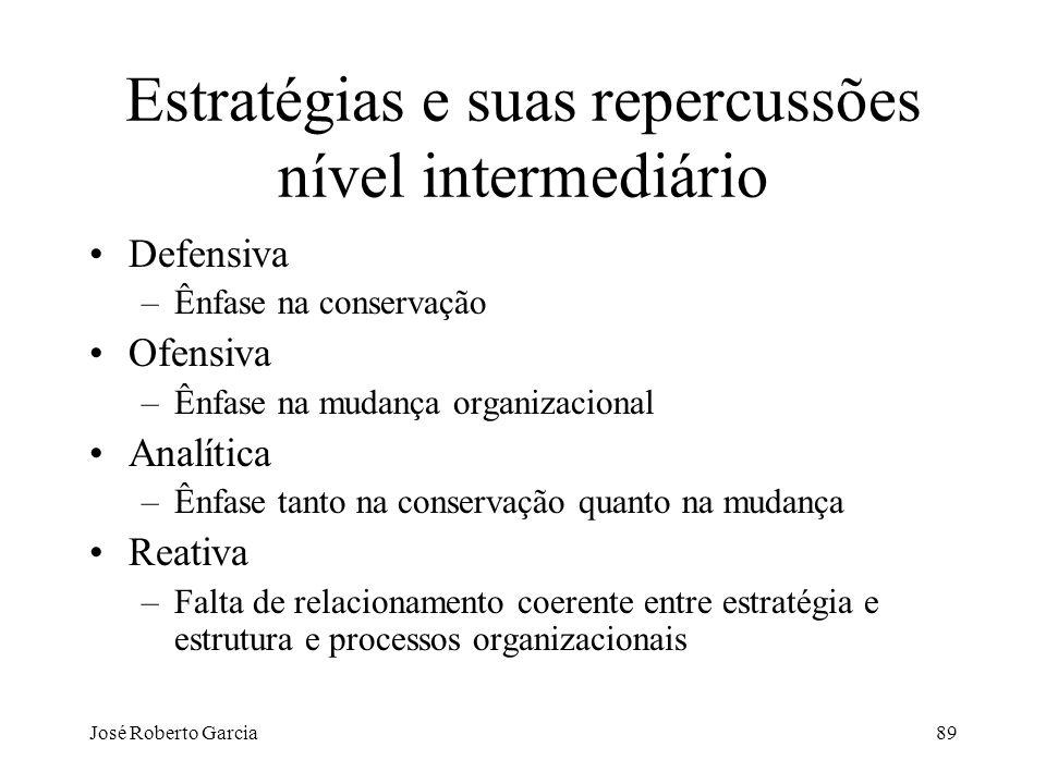 Estratégias e suas repercussões nível intermediário