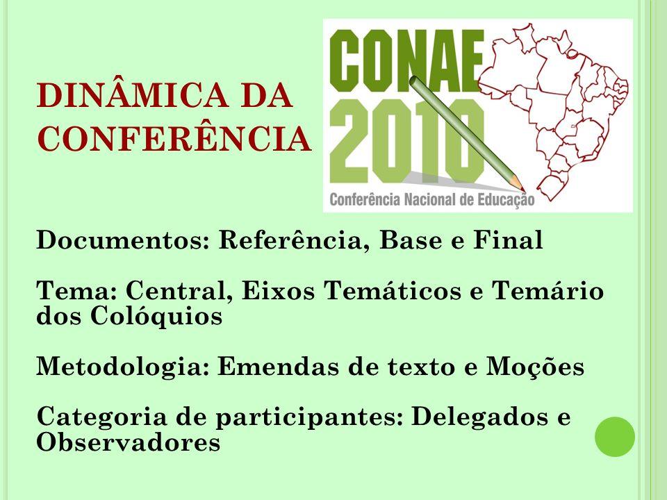 DINÂMICA DA CONFERÊNCIA Documentos: Referência, Base e Final