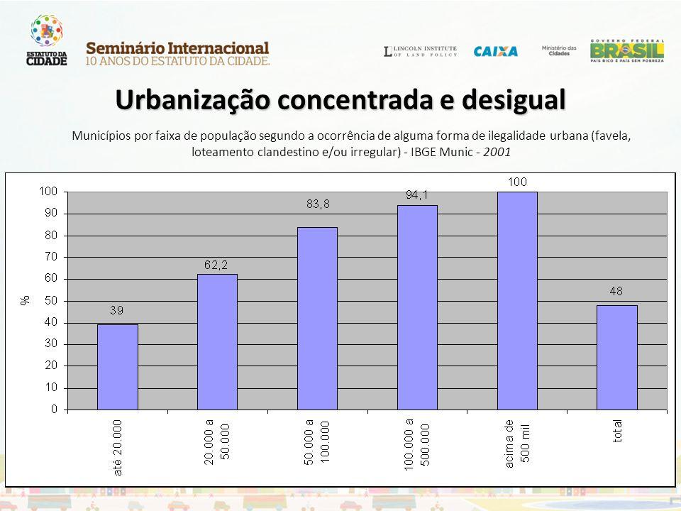 Urbanização concentrada e desigual
