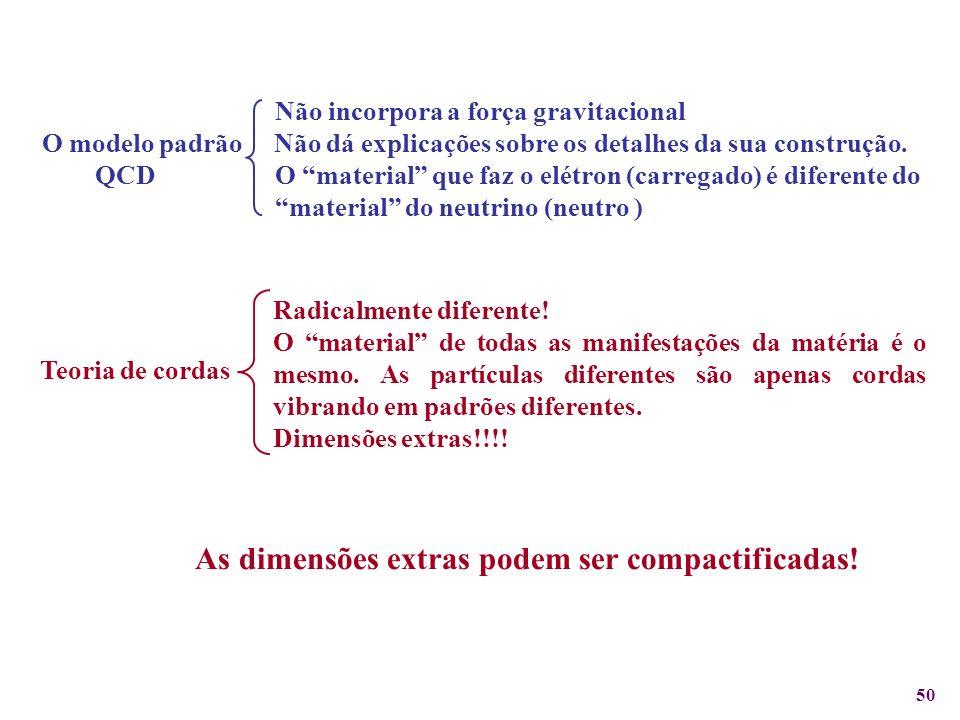 As dimensões extras podem ser compactificadas!