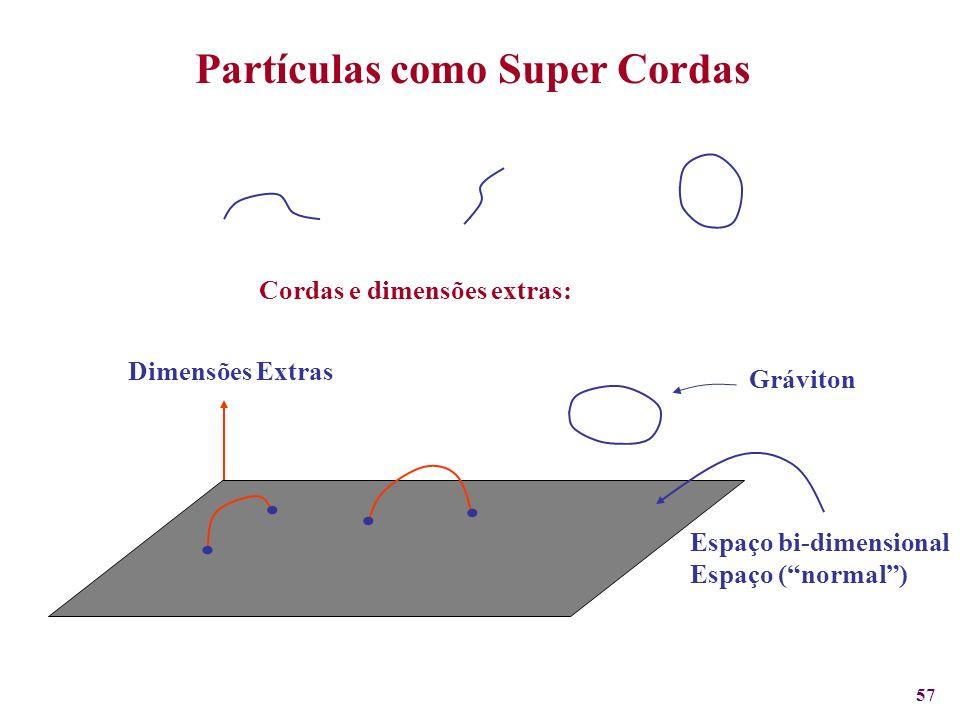 . . . . Partículas como Super Cordas Cordas e dimensões extras: