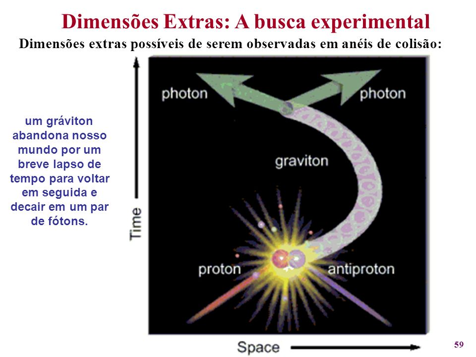 Dimensões Extras: A busca experimental
