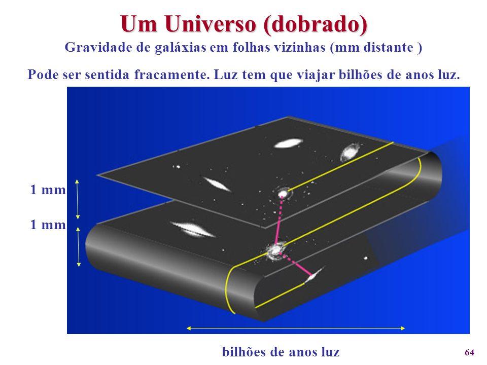 Um Universo (dobrado) Gravidade de galáxias em folhas vizinhas (mm distante ) Pode ser sentida fracamente. Luz tem que viajar bilhões de anos luz.