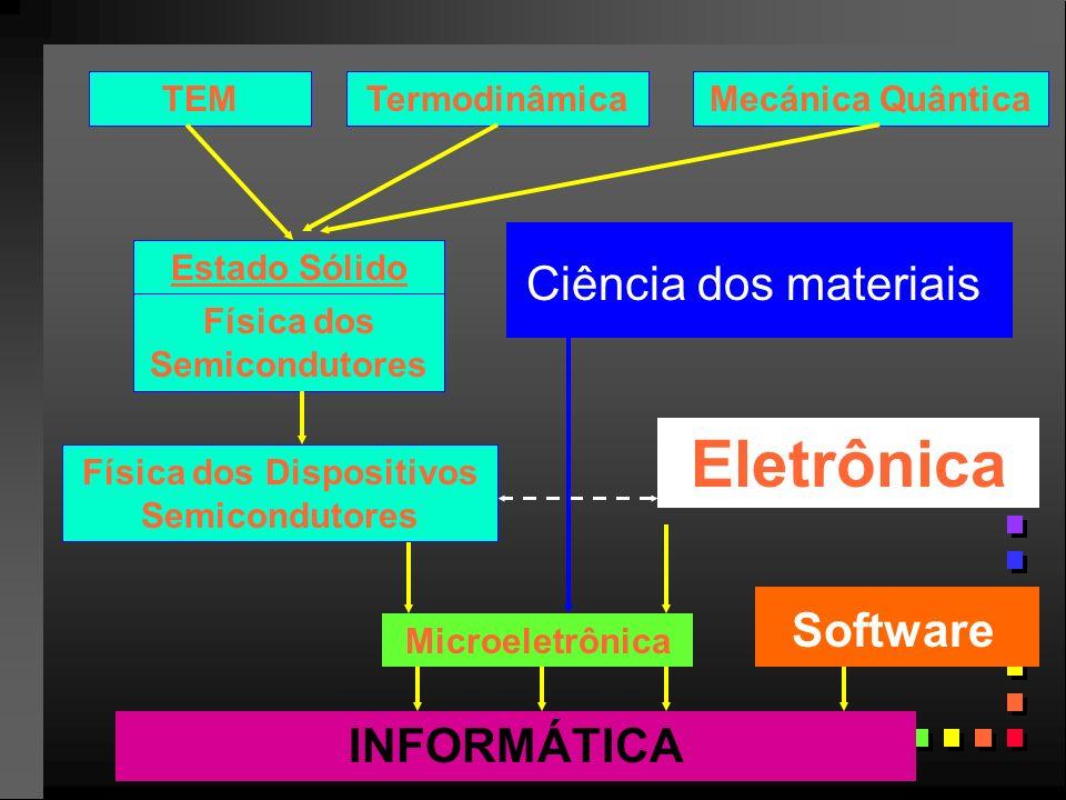 Física dos Semicondutores Física dos Dispositivos Semicondutores