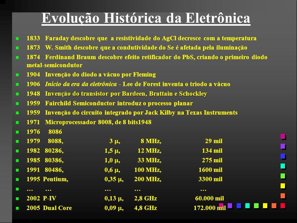 Evolução Histórica da Eletrônica
