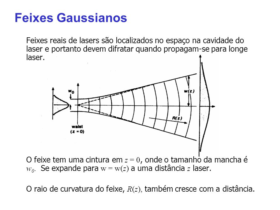 Feixes Gaussianos