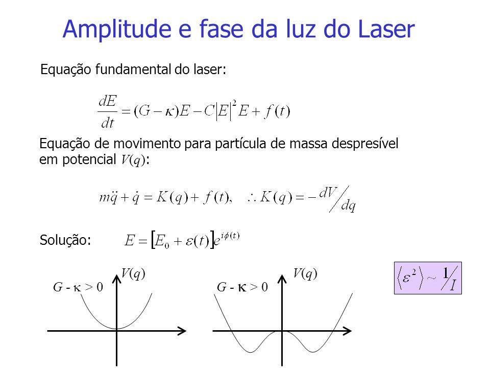 Amplitude e fase da luz do Laser