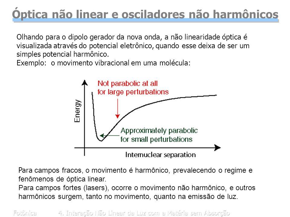 Óptica não linear e osciladores não harmônicos