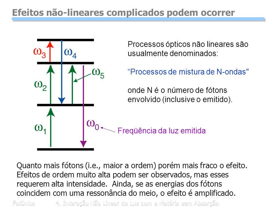 Efeitos não-lineares complicados podem ocorrer