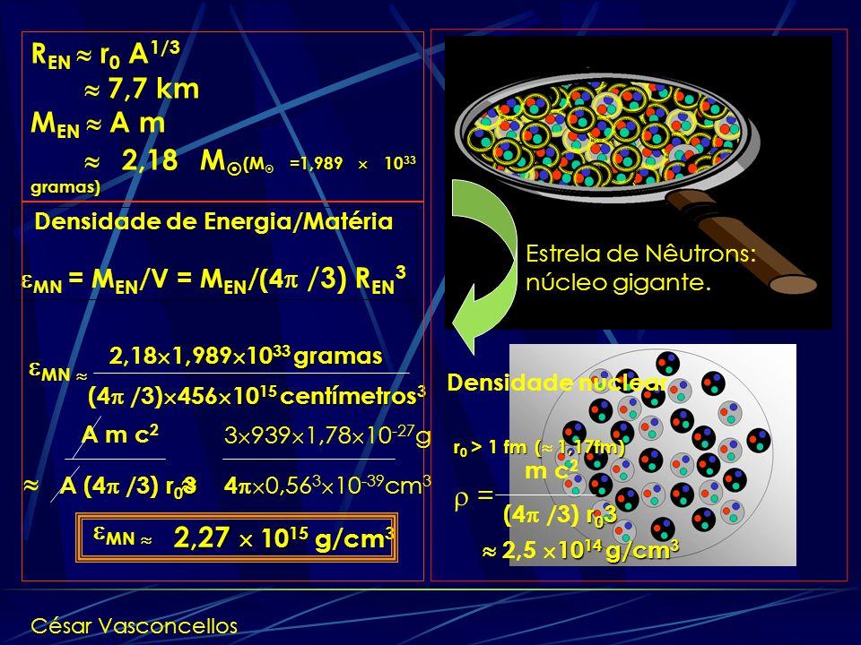 Densidade de Energia/Matéria MN = MEN/V = MEN/(4 /3) REN3