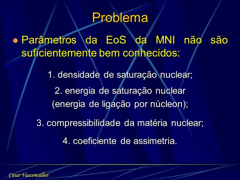 Problema Parâmetros da EoS da MNI não são suficientemente bem conhecidos: 1. densidade de saturação nuclear;