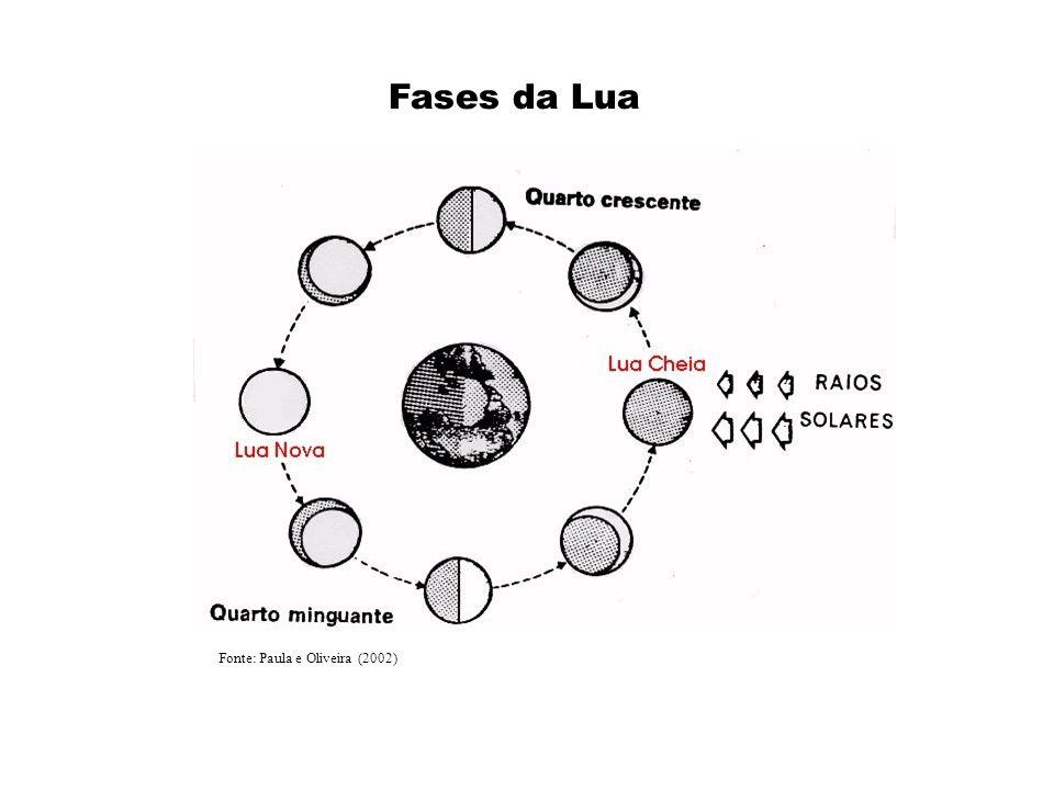 Fonte: Paula e Oliveira (2002)